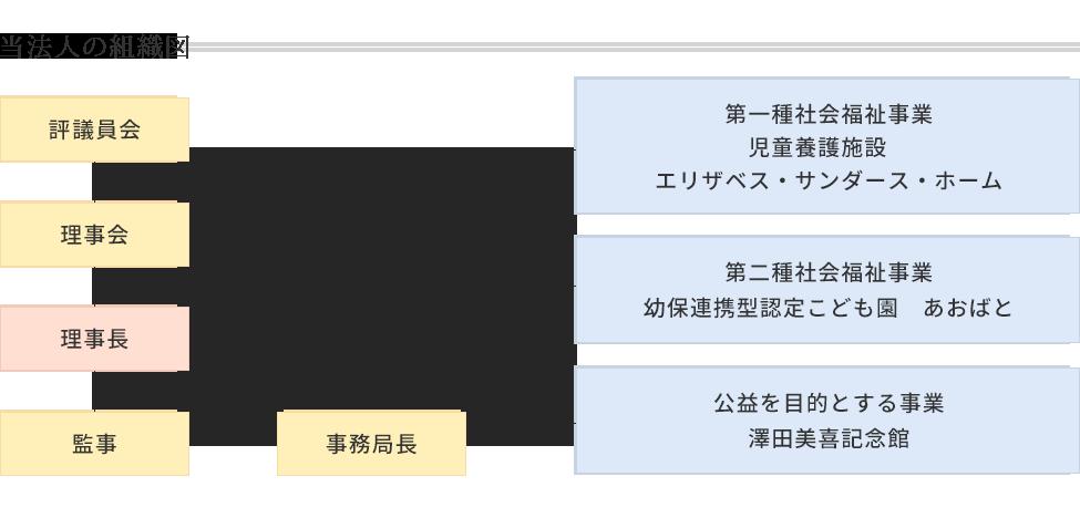 当法人の組織図